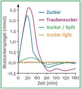 Einfluss von Xucker auf den Blutzuckerspiegel
