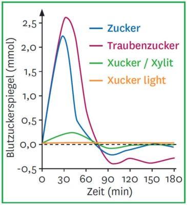 Xucker Blutzuckerspiegel - Erythrit